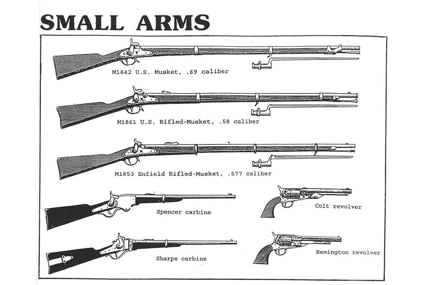 Weapons of the American Civil War - About History